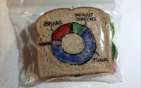 sandwich-pie-chart